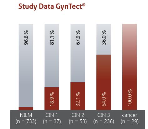 cervical cancer: Study Data