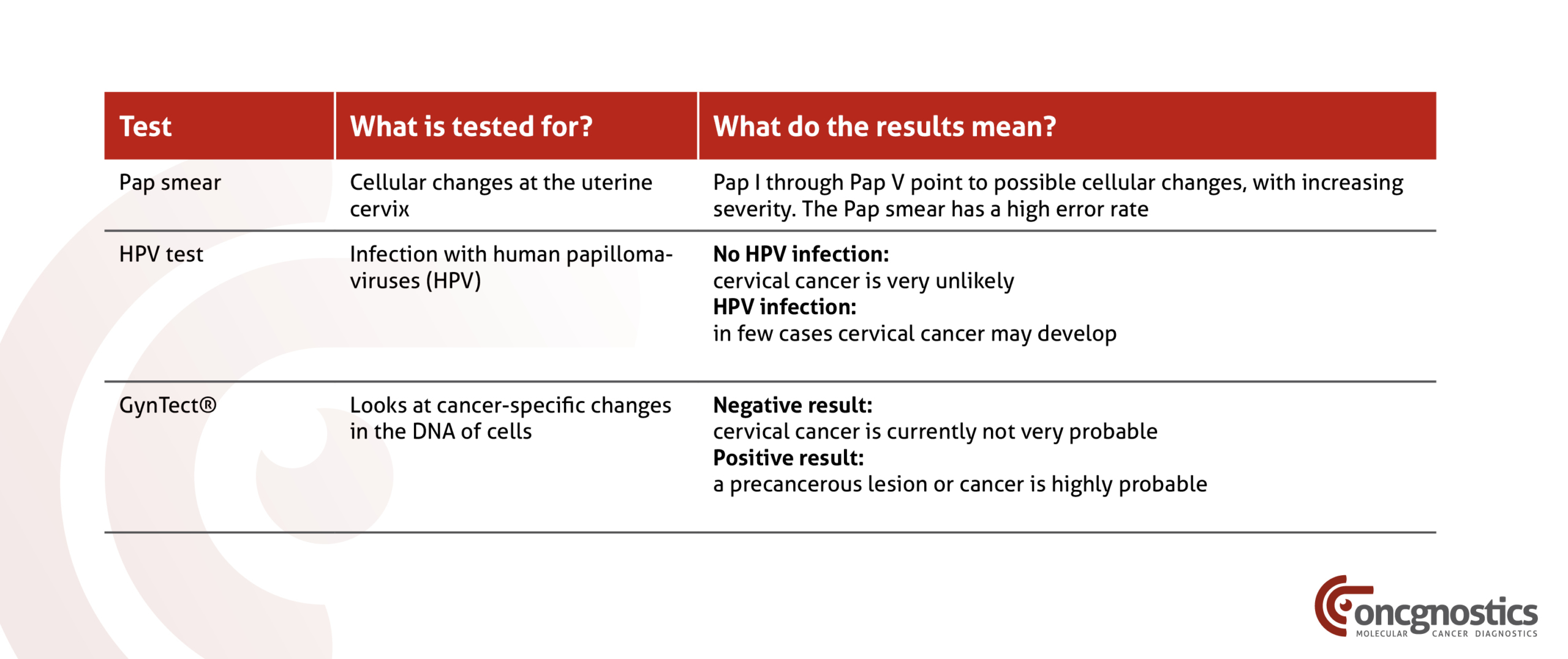 Pap smear, HPV test, GynTect